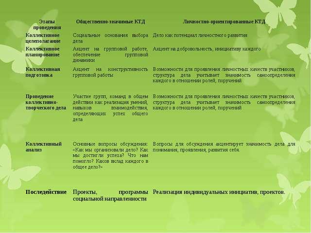 Этапы проведенияОбщественно-значимые КТДЛичностно-ориентированные КТД Колле...