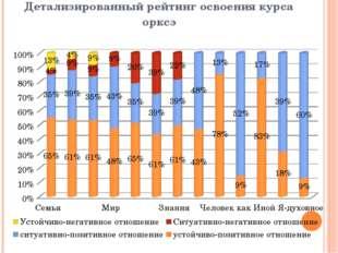 Детализированный рейтинг освоения курса орксэ