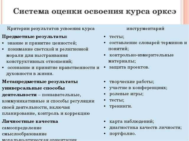 Система оценки освоения курса орксэ Критерии результатов усвоения курса инстр...