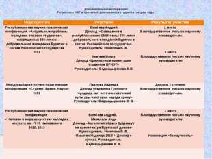 Дополнительная информация Результаты НИР и проектной деятельности студентов з