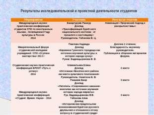 Результаты исследовательской и проектной деятельности студентов Мероприятие У