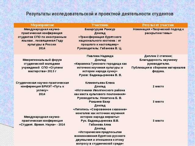 Результаты исследовательской и проектной деятельности студентов Мероприятие У...