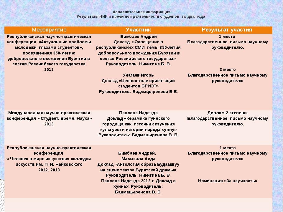 Дополнительная информация Результаты НИР и проектной деятельности студентов з...