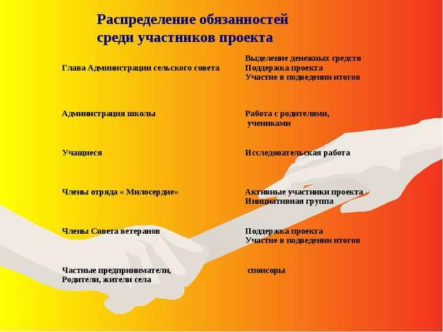 Распределение обязанностей среди участников проекта Глава Администрации сельс...