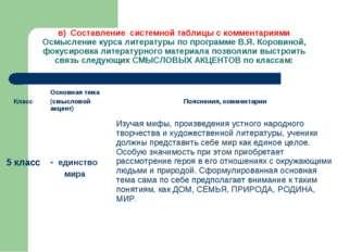 в) Составление системной таблицы с комментариями Осмысление курса литературы