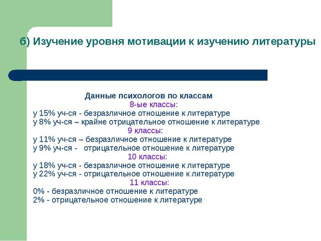 б) Изучение уровня мотивации к изучению литературы Данные психологов по класс...