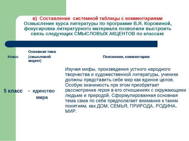 в) Составление системной таблицы с комментариями Осмысление курса литературы...