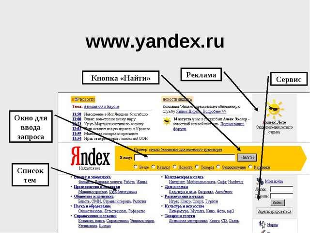 www.yandex.ru Список тем Окно для ввода запроса Сервис Реклама Кнопка «Найти»