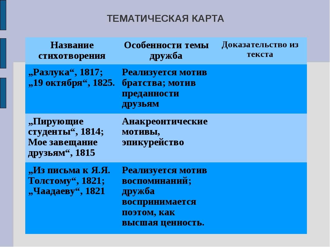 ТЕМАТИЧЕСКАЯ КАРТА Название стихотворенияОсобенности темы дружбаДоказательс...