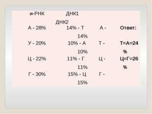 и-РНК ДНК1ДНК2 А - 28% 14% - ТА - 14% Ответ: У - 20% 10% - АТ - 10% Т=А=24% Ц