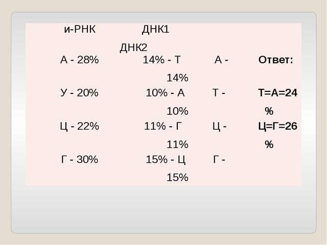 и-РНК ДНК1ДНК2 А - 28% 14% - ТА - 14% Ответ: У - 20% 10% - АТ - 10% Т=А=24% Ц...
