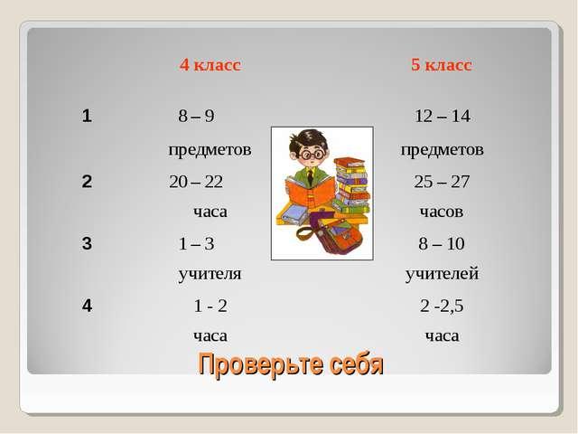Проверьте себя 4 класс5 класс 18– 912 – 14 предметовпредметов 220–...