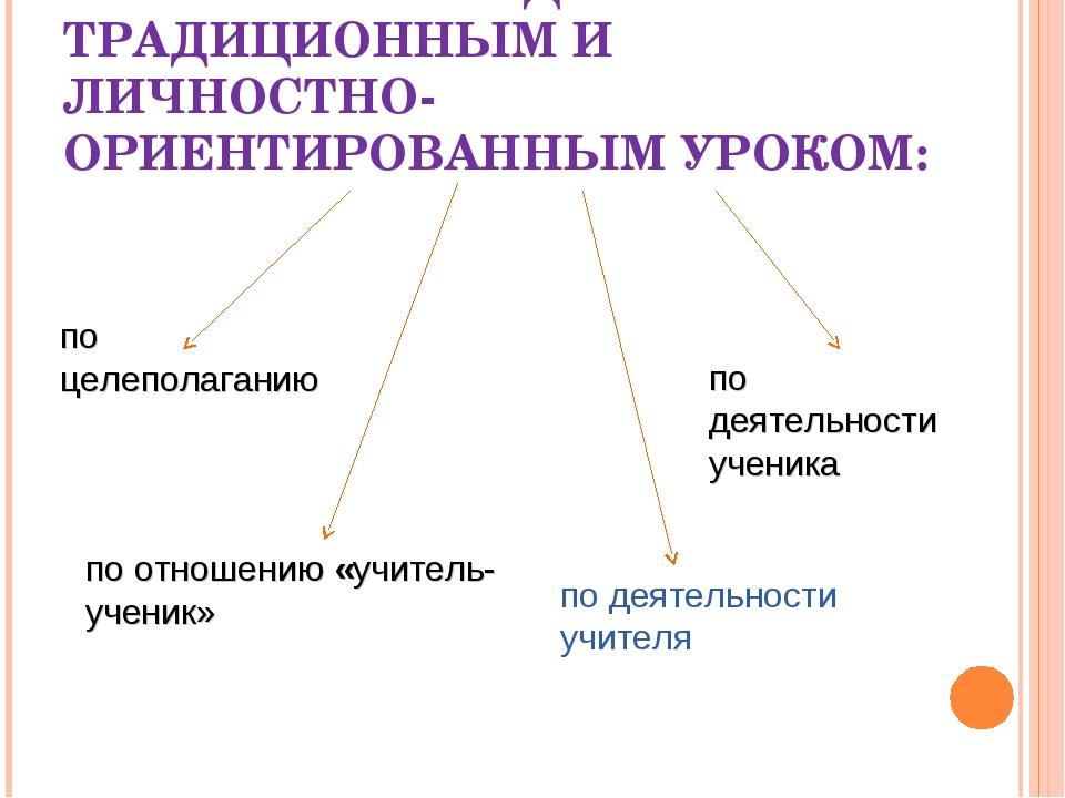 РАЗЛИЧИЯ МЕЖДУ ТРАДИЦИОННЫМ И ЛИЧНОСТНО-ОРИЕНТИРОВАННЫМ УРОКОМ: по целеполага...