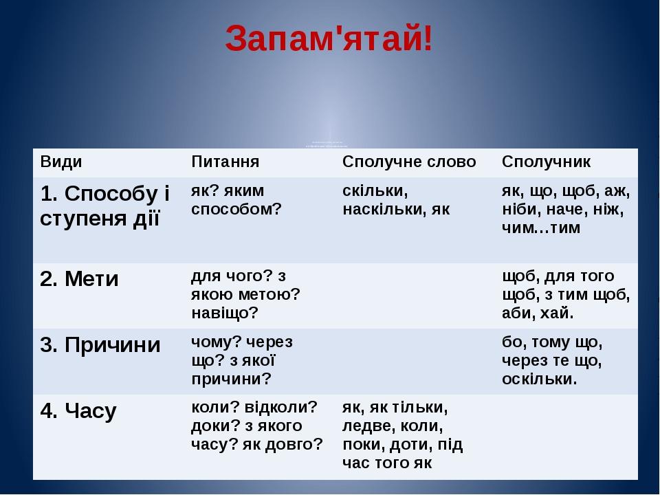 Запам'ятай! Складнопідрядні речення з підрядними обставинними Види Питання Сп...