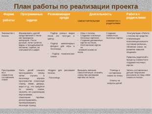 План работы по реализации проекта Форма работы Программные задачи Развивающая