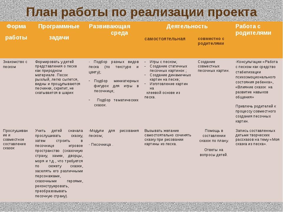 План работы по реализации проекта Форма работы Программные задачи Развивающая...