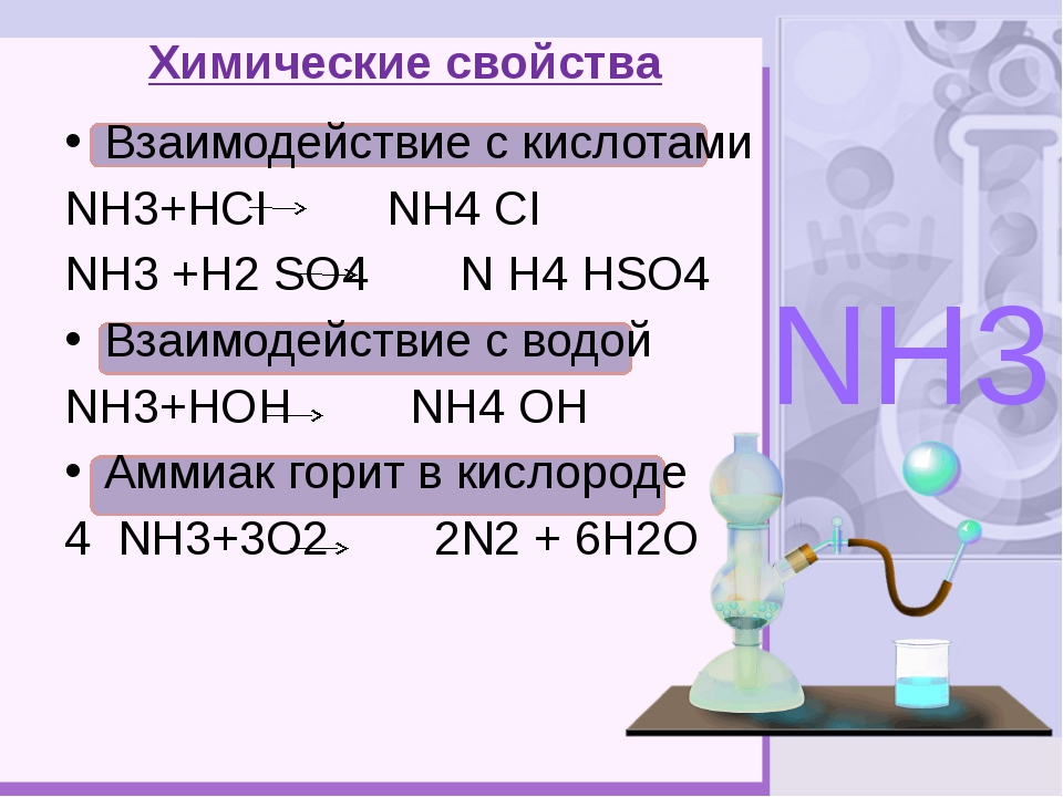 Химические свойства Взаимодействие с кислотами NН3+НСI NН4 СI NН3 +Н2 SО4 N...