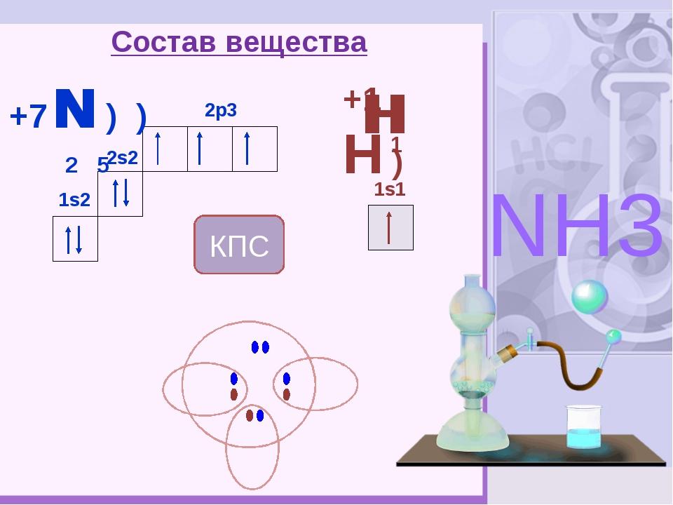 Состав вещества +7 N ) ) 2 5 2s2 1s2 2p3 +1H ) 1s1 NH3 H H 1 N H КПС