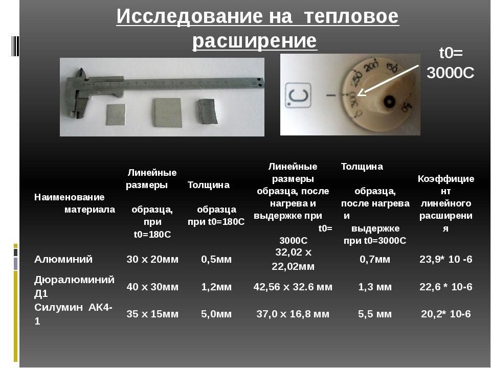 Исследование на тепловое расширение t0= 3000C Наименование материала Линейные...