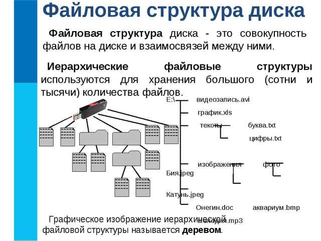 Файловая структура диска Файловая структура диска - это совокупность файлов н...