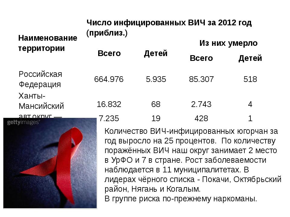 Количество ВИЧ-инфицированных югорчан за год выросло на 25 процентов. По коли...