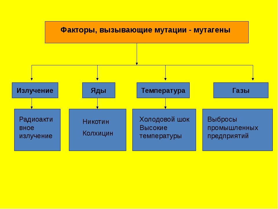 Факторы, вызывающие мутации - мутагены Излучение Яды Температура Газы Радиоа...