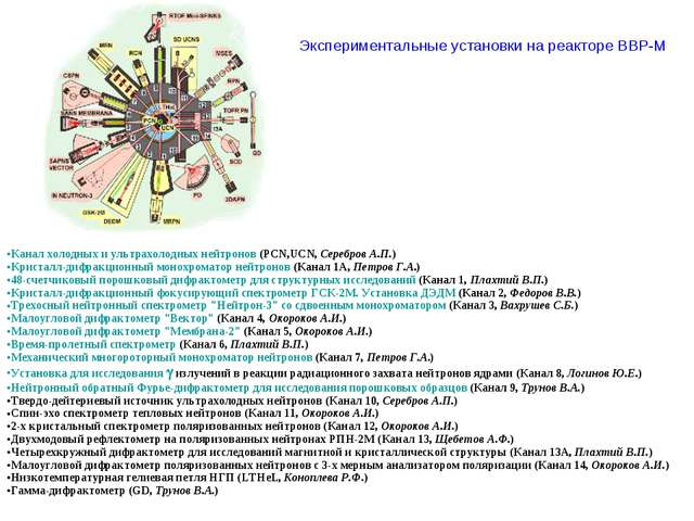 Экспериментальные установки на реакторе ВВР-М ...