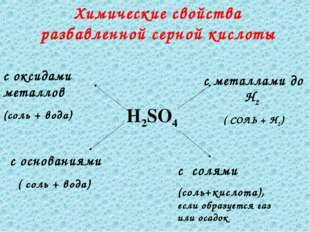 Химические свойства разбавленной серной кислоты H2SO4 с металлами до Н2 ( СОЛ