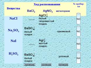 №2 №1 №3 №4 BaCl2 AgNO3 метилоранж BaSO4 белый осадок BaSO4 белый осадок AgCl