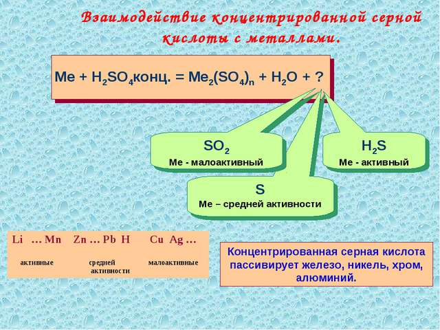 Взаимодействие концентрированной серной кислоты с металлами. Me + H2SO4конц....