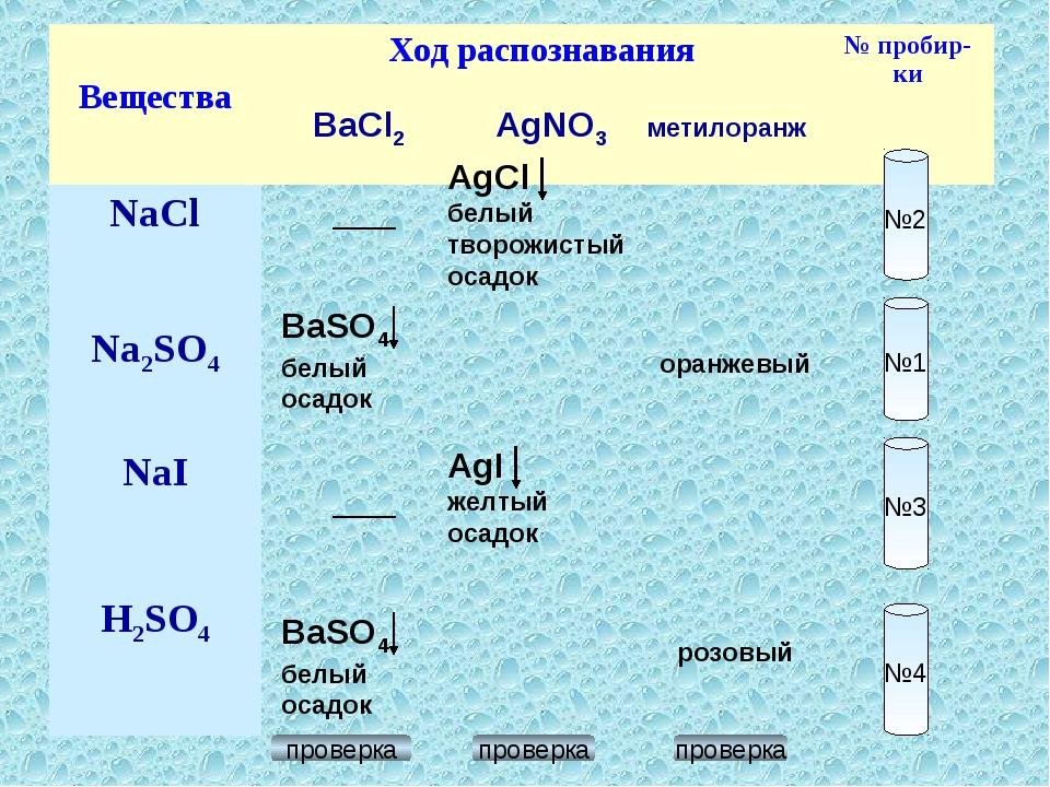 №2 №1 №3 №4 BaCl2 AgNO3 метилоранж BaSO4 белый осадок BaSO4 белый осадок AgCl...