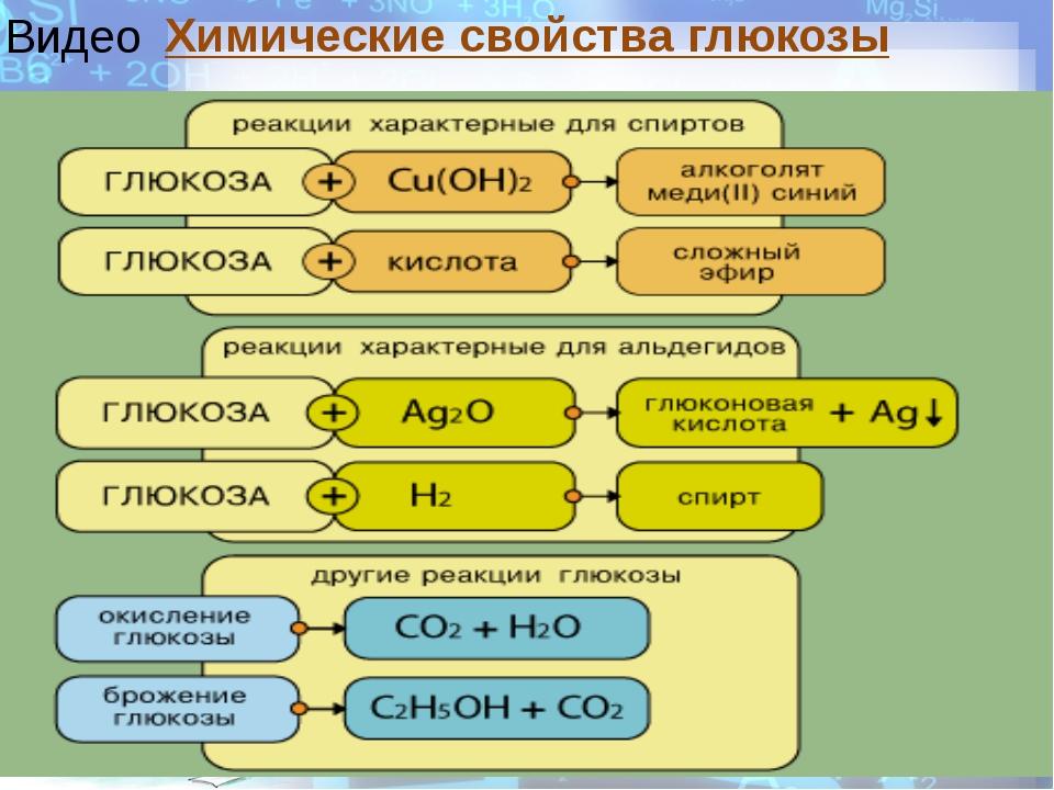 Химические свойства глюкозы Видео