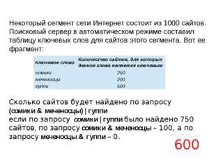 В таблице приведены запросы к поисковому серверу, условно обозначенные буквам