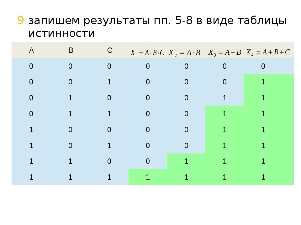 по таблице видим, что наименьшая «область действия» у первого выражения, пои...