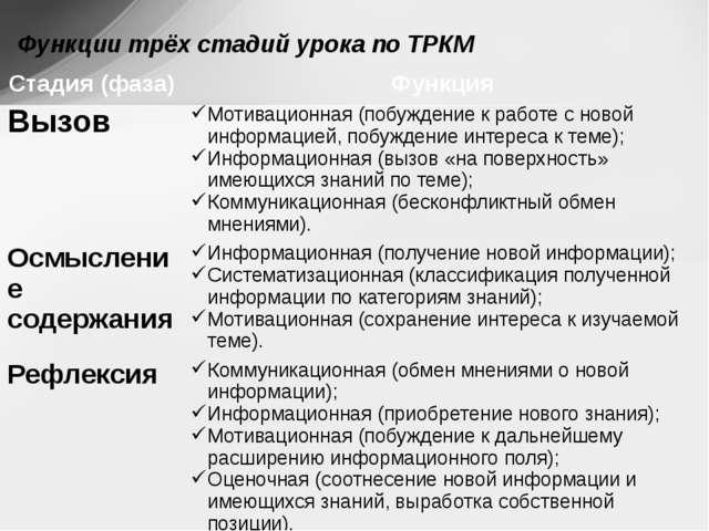 Функции трёх стадий урока по ТРКМ Стадия (фаза) Функция Вызов Мотивационная (...