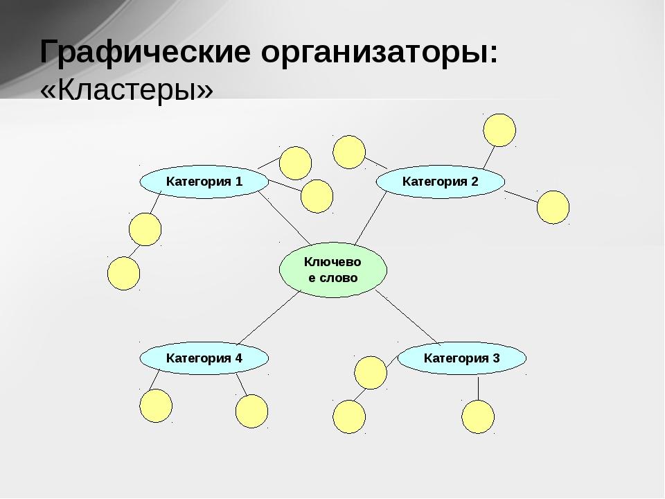 Графические организаторы:  «Кластеры» Ключевое слово Категория 1 Категория...