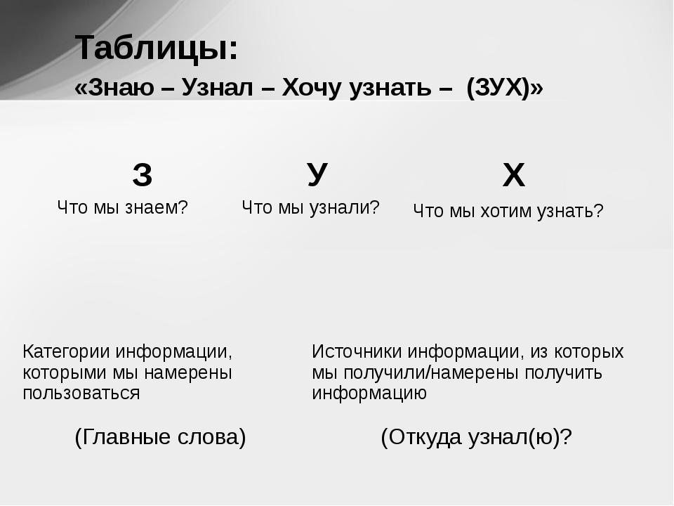 Таблицы: «Знаю – Узнал – Хочу узнать – (ЗУХ)» З Что мы знаем? У Что мы узнал...
