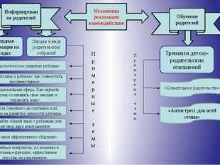 Механизмы реализации взаимодействия Информирование родителей Обучение родител
