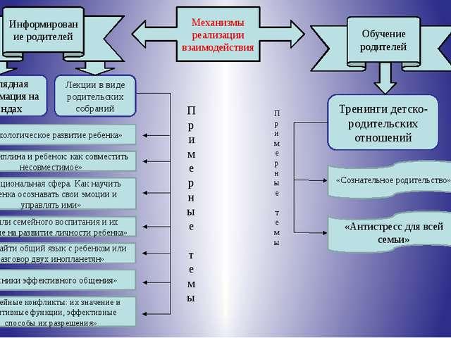 Механизмы реализации взаимодействия Информирование родителей Обучение родител...