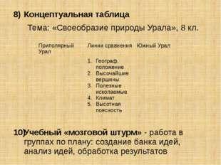 Концептуальная таблица Тема: «Своеобразие природы Урала», 8 кл. Учебный «мозг