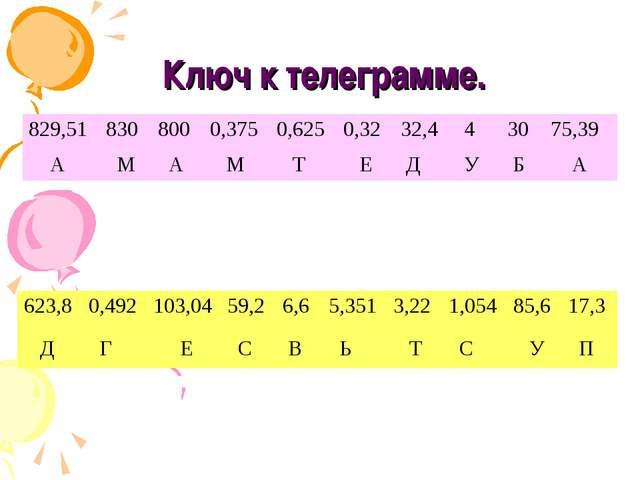 Ключ к телеграмме. 829,518308000,3750,6250,3232,443075,39 А М А...