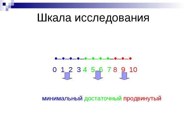 Шкала исследования ••••••••••• 0 1 2 3 4 5 6 7 8 9 10 минимальный д...