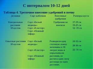 С интервалом 10-12 дней Таблица 4. Третичное внесение удобрений в почву Делян
