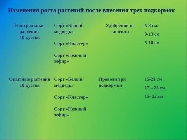 Изменения роста растений после внесения трех подкормок Контрольные растения...