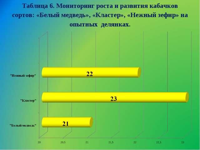 Таблица 6. Мониторинг роста и развития кабачков сортов: «Белый медведь», «Кла...