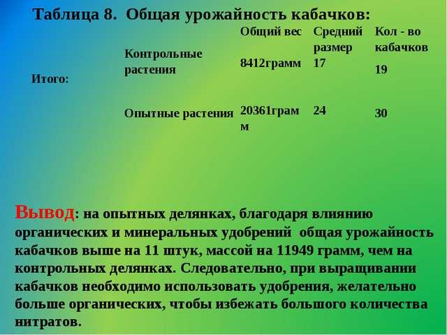 Таблица 8. Общая урожайность кабачков: Вывод: на опытных делянках, благодаря...