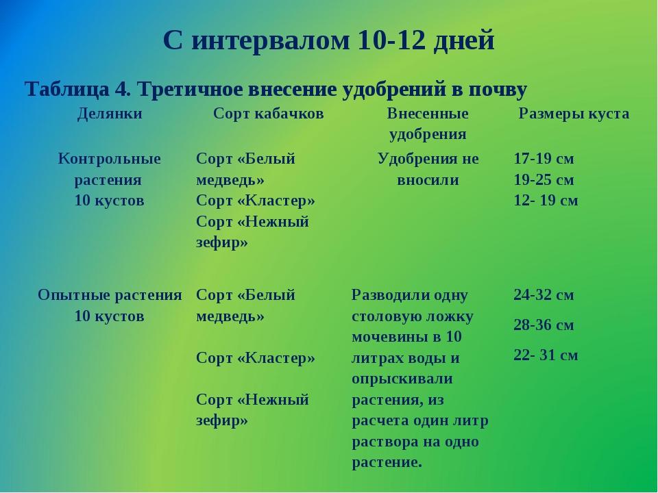 С интервалом 10-12 дней Таблица 4. Третичное внесение удобрений в почву Делян...
