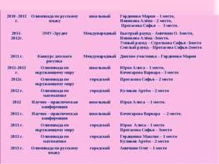 2010 -2011 г.Олимпиада по русскому языкушкольныйГордиенко Мария – 1 место,