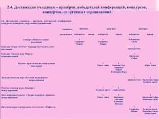 2.4. Достижения учащихся – призёров, победителей конференций, конкурсов, конц