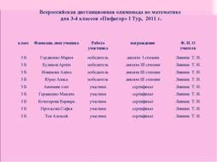 Всероссийская дистанционная олимпиада по математике для 3-4 классов «Пифагор»